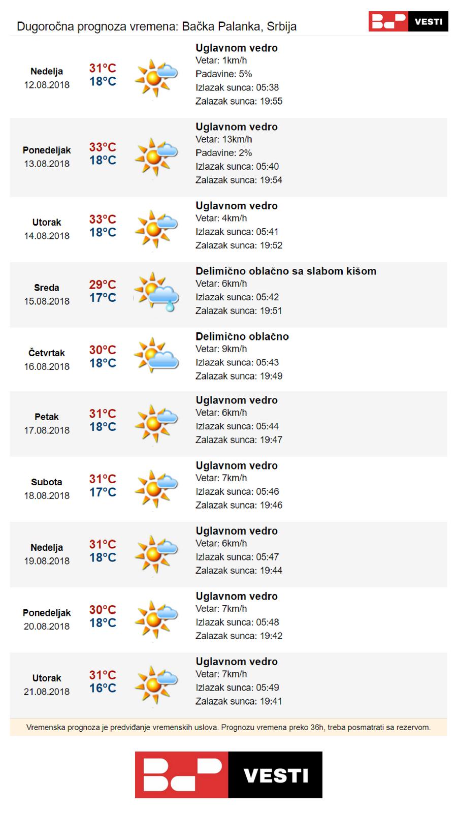 Aladin Vremenska Prognoza Mladenovac